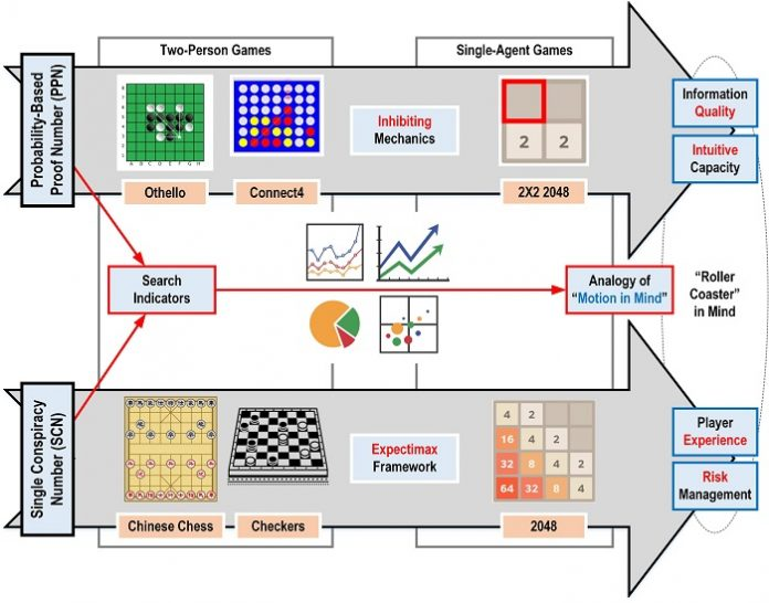 Games, Computing, and the Mind: How Search Algorithms Reflect Game Playing